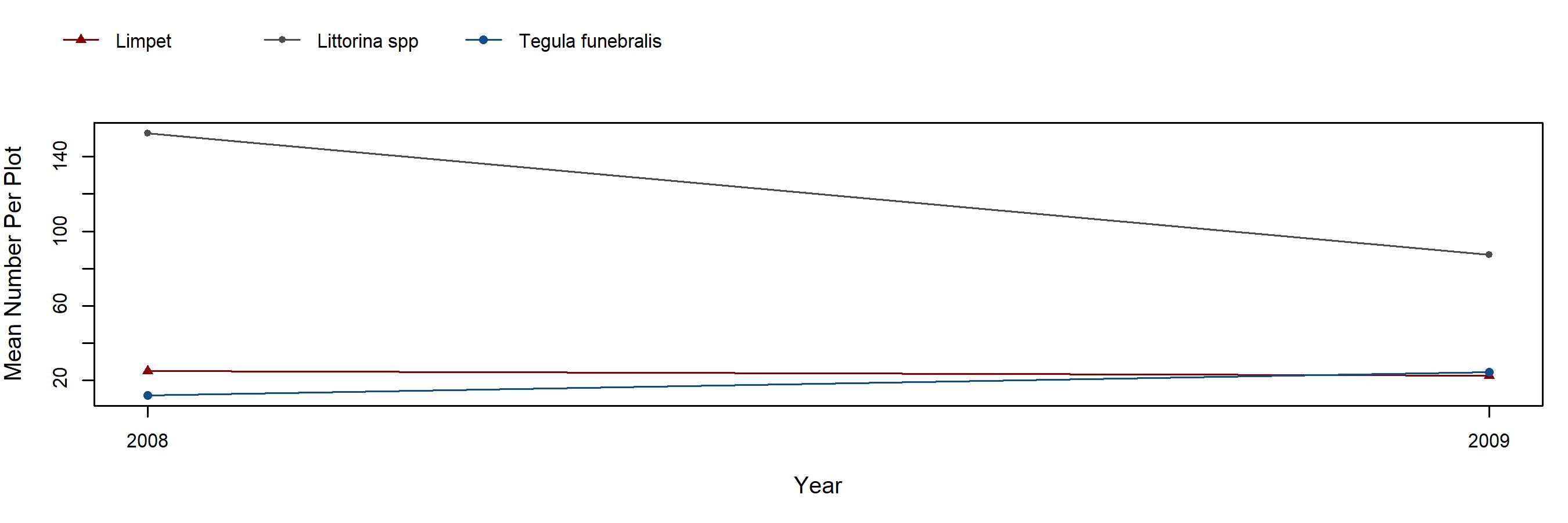 Davenport Landing Mastocarpus trend plot