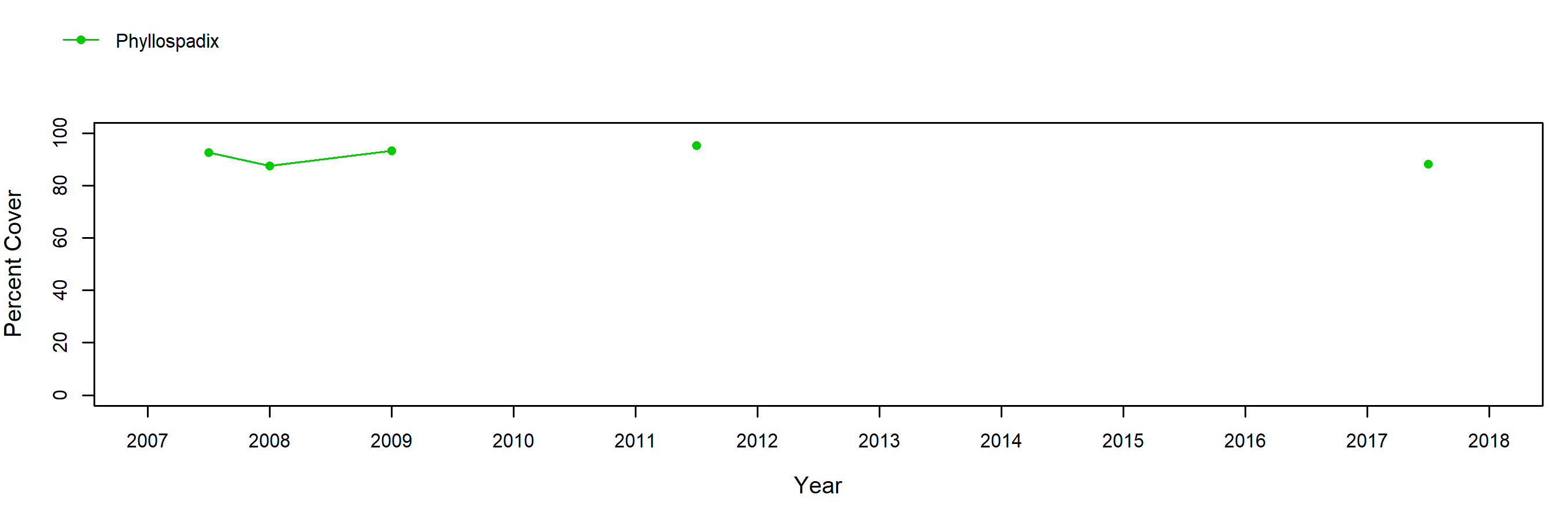 Davenport Landing surfgrass trend plot