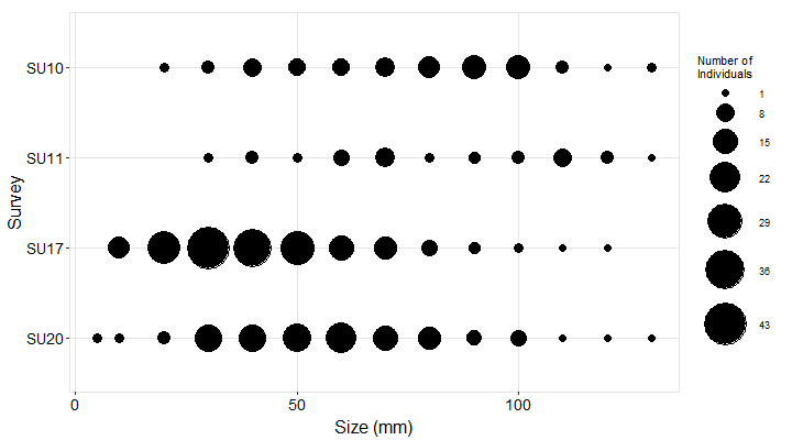 Del Mar Landing Pisaster size plot