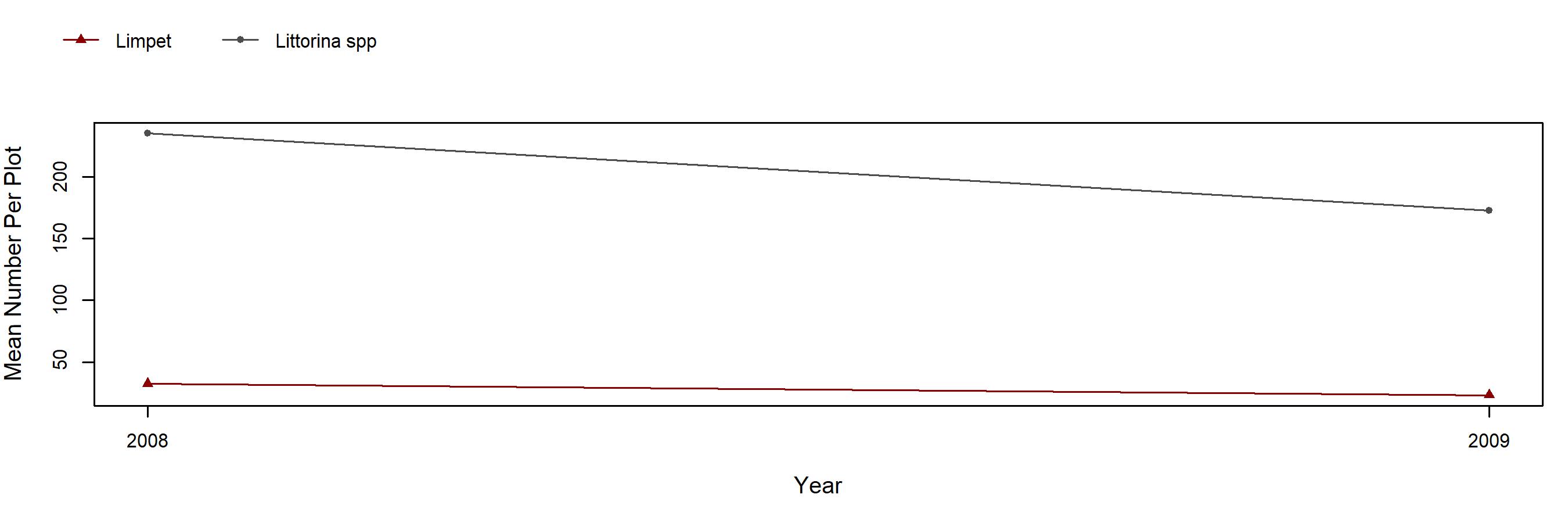 Diablo barnacle trend plot