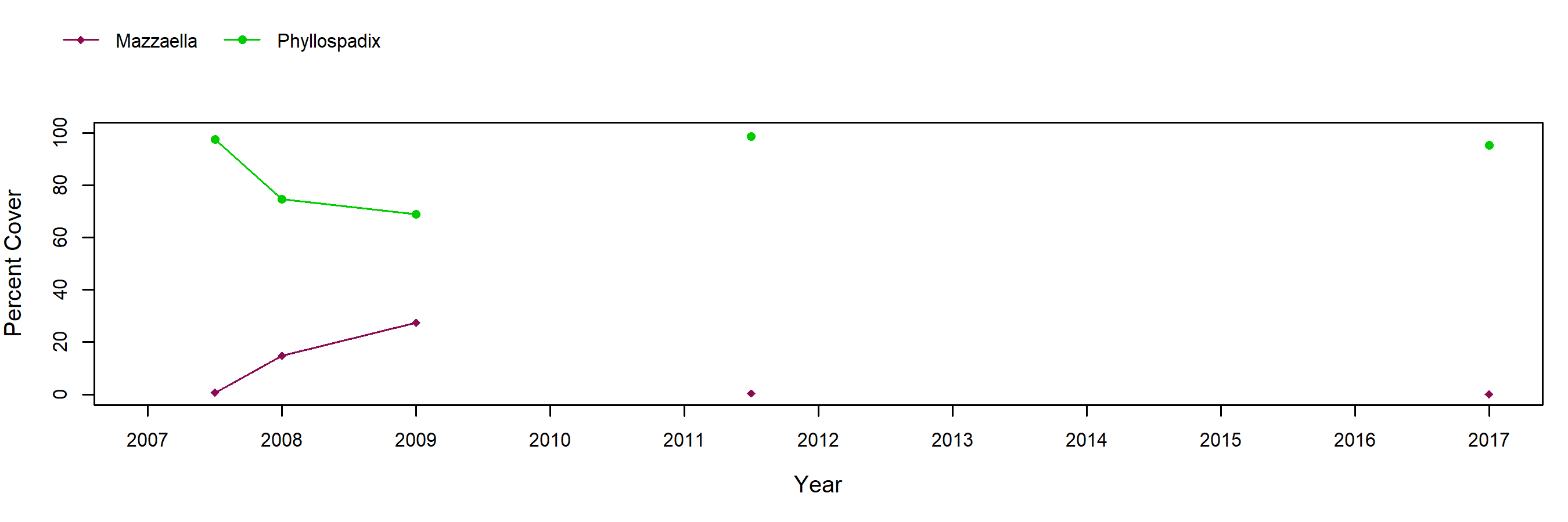 Diablo surfgrass trend plot