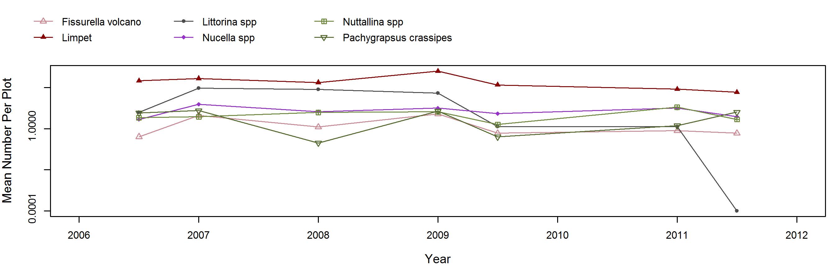 East Point Mytilus trend plot