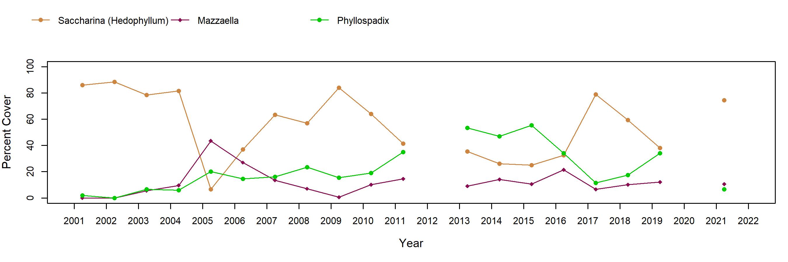 Ecola hedophyllum trend plot