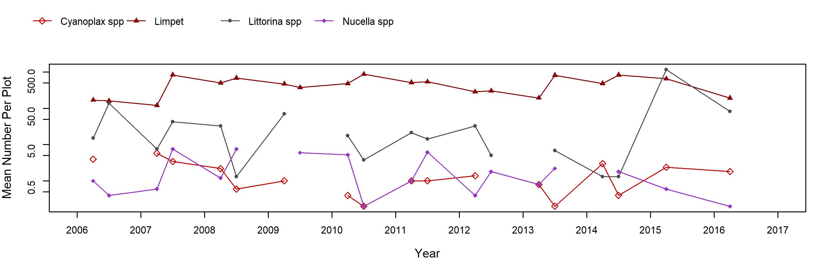 Enderts Endocladia trend plot