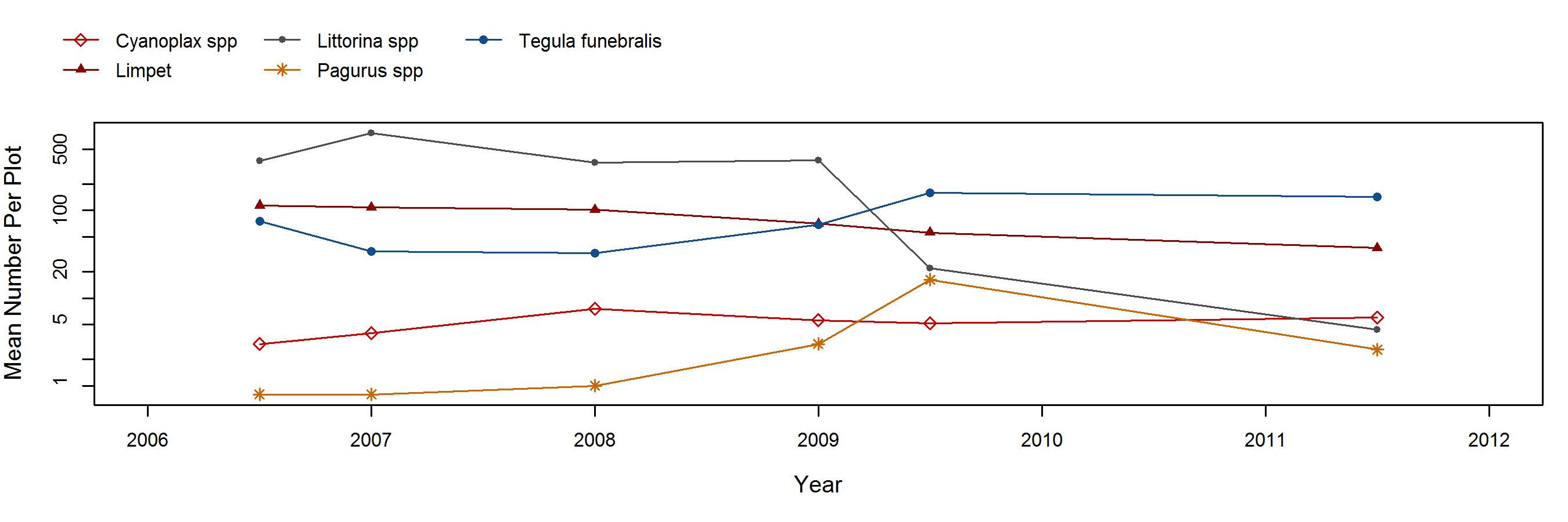 Fossil Reef Silvetia trend plot