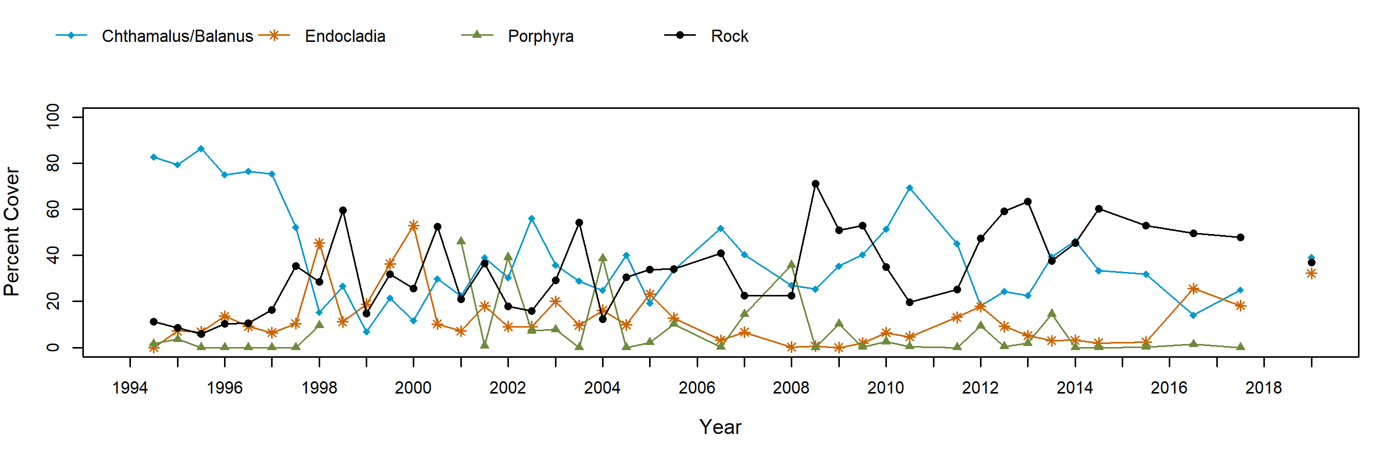 Fraser Cove barnacle trend plot