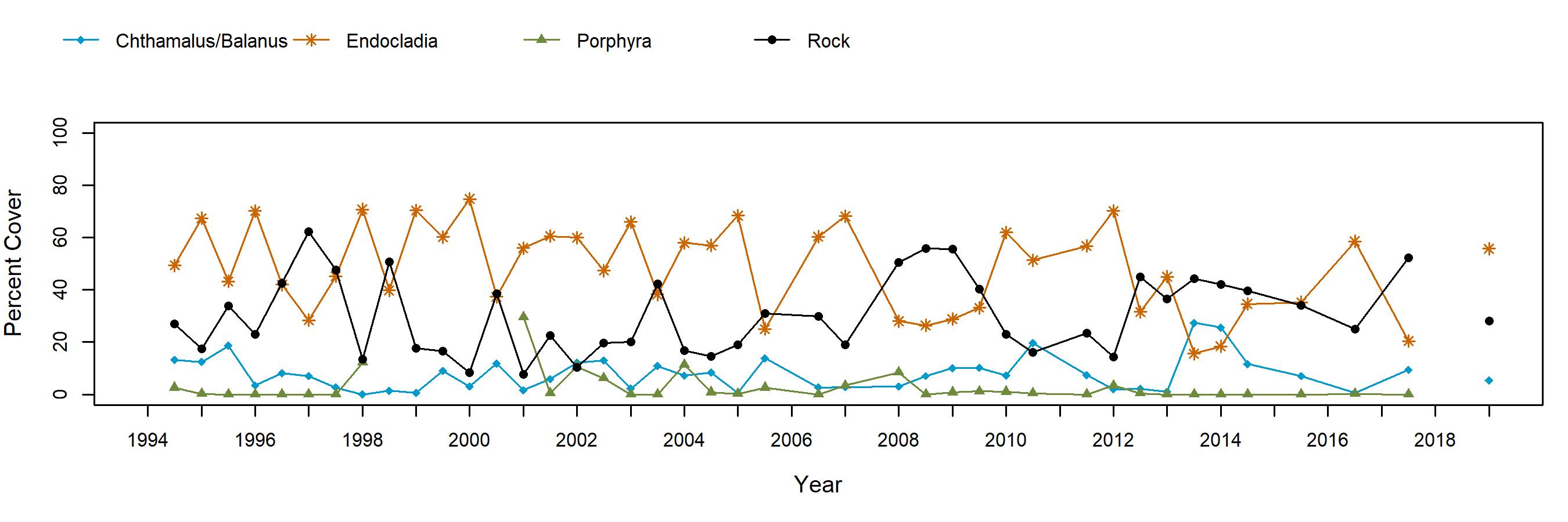 Fraser Cove Endocladia trend plot