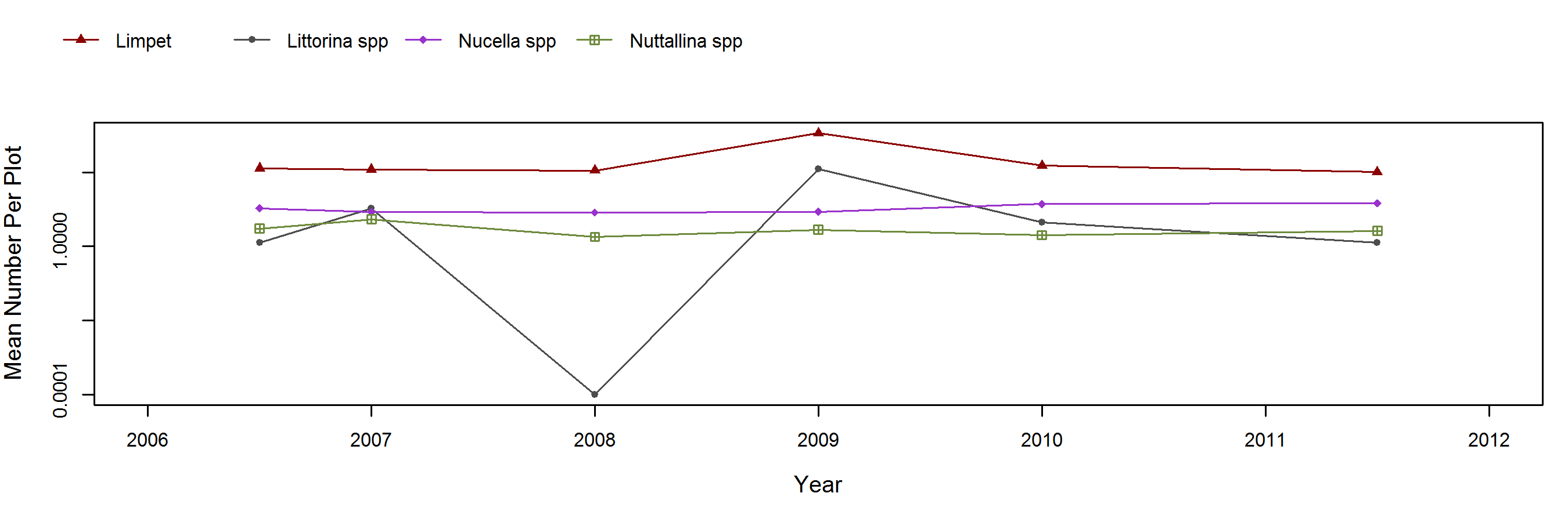 Fraser Cove Pollicipes trend plot
