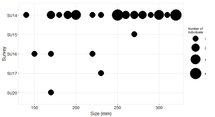 Freshwater Bay Pisaster size plot