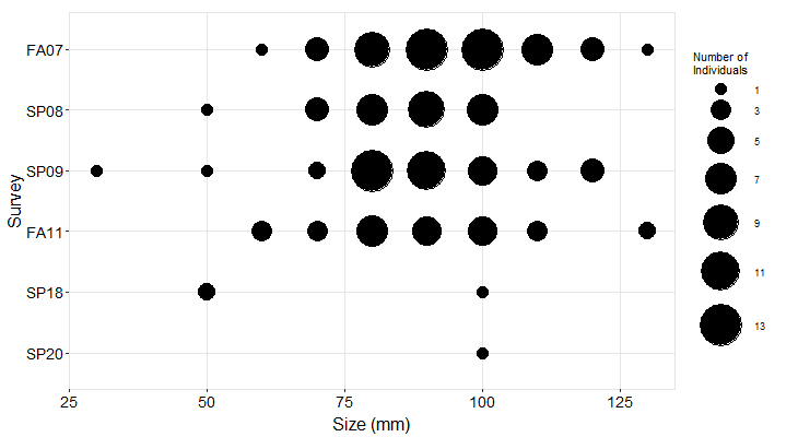 Garrapata Pisaster size plot