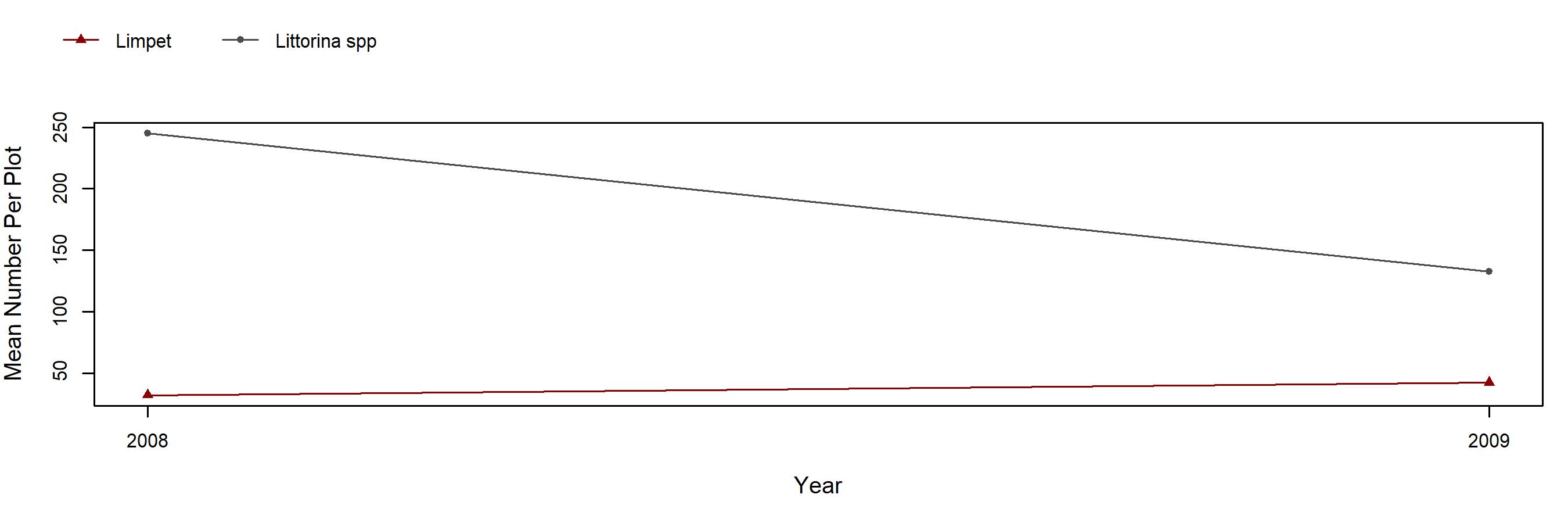 Garrapata barnacle trend plot