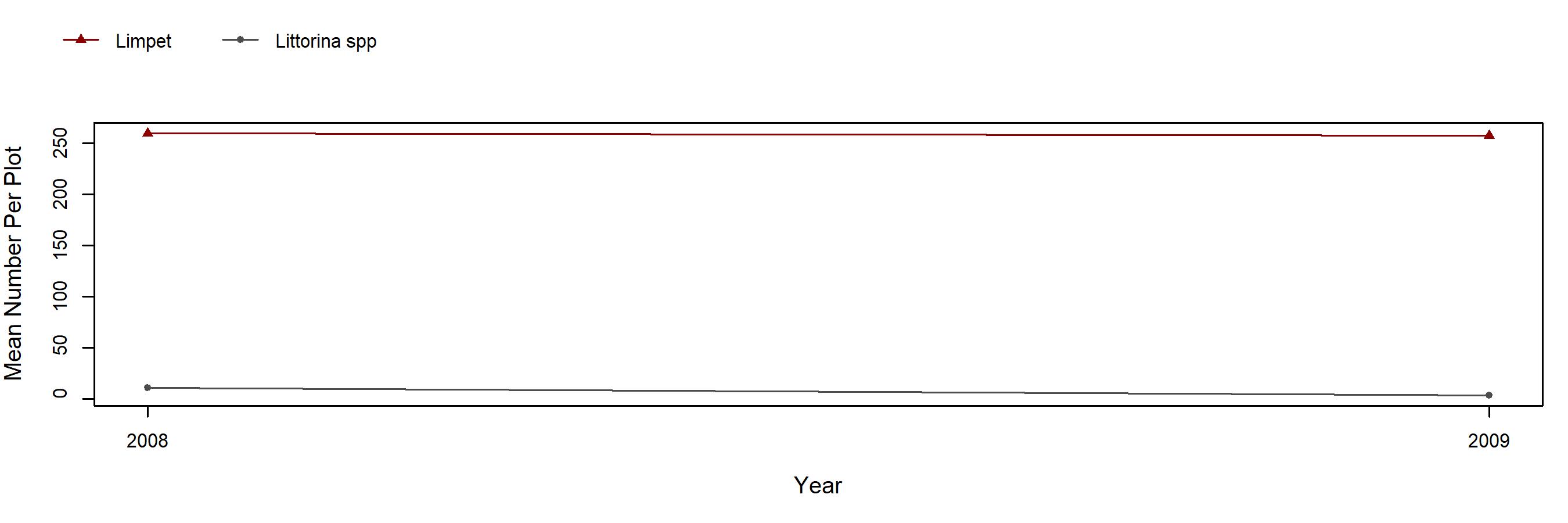 Garrapata Endocladia trend plot