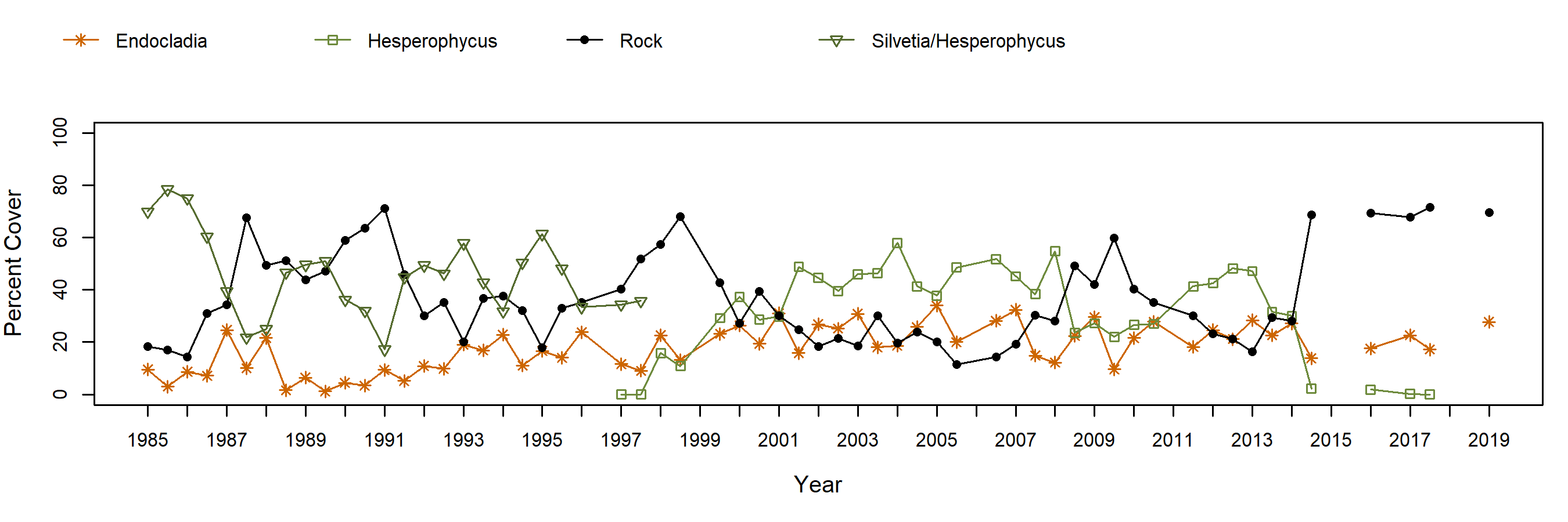 Harris Point Hesperophycus trend plot
