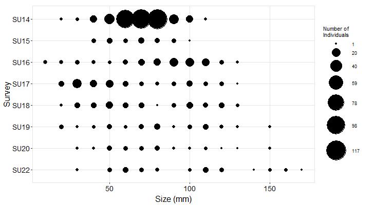 Kayak Island Pisaster size plot