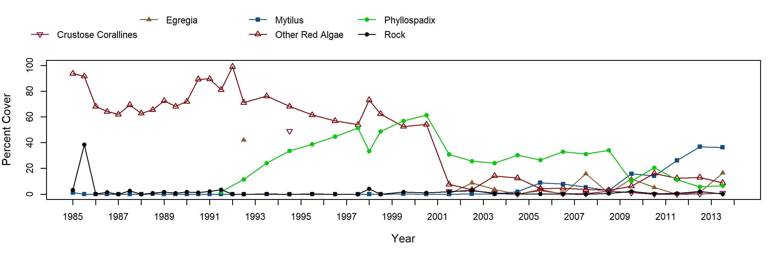 Landing Cove red algae trend plot