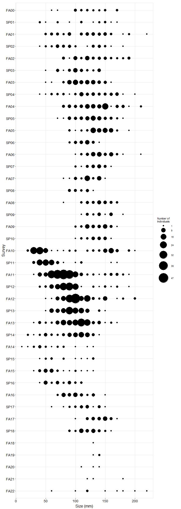 Mussel Shoals Pisaster size plot