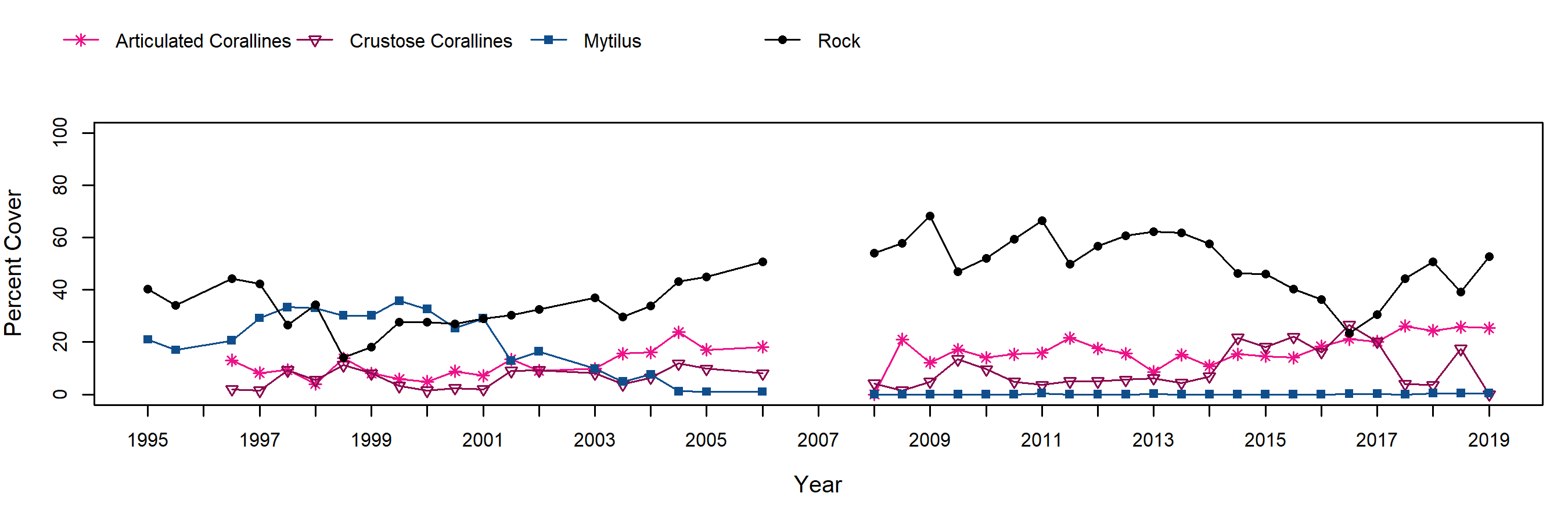 Navy North Mytilus trend plot