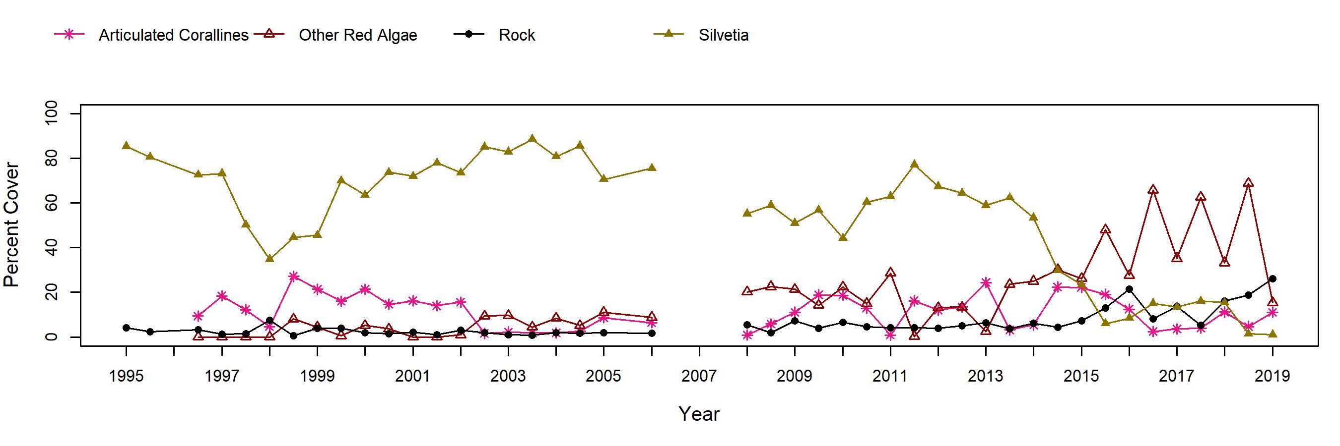 Navy North Silvetia trend plot