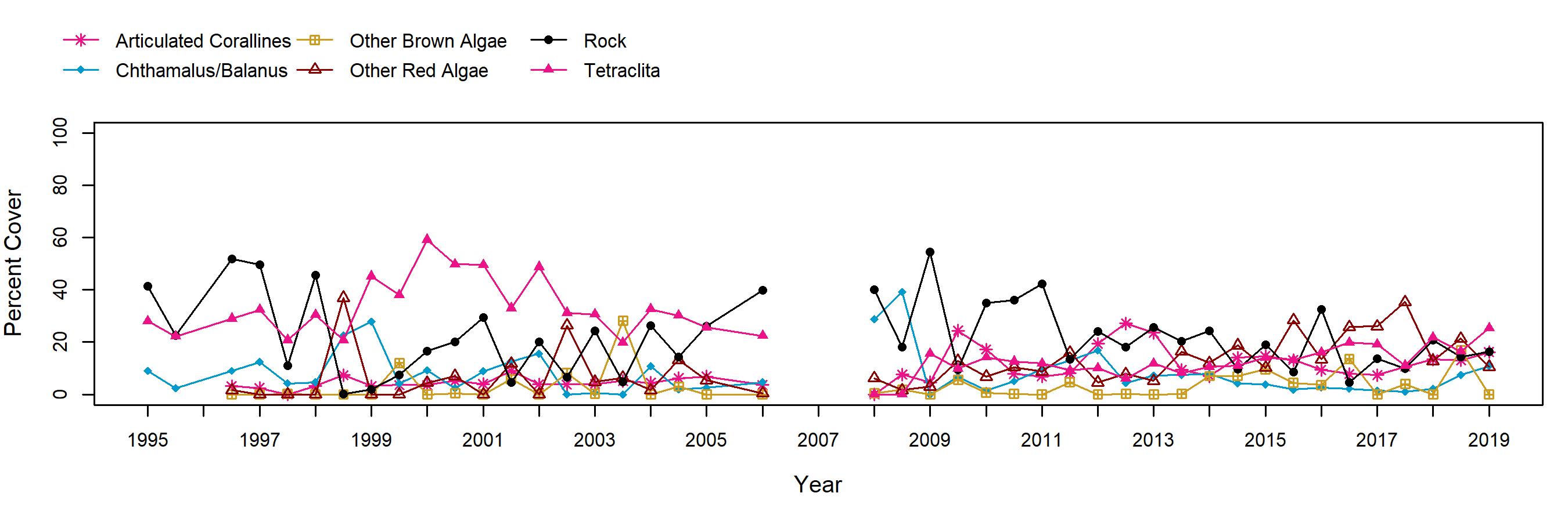 Navy North Tetraclita trend plot