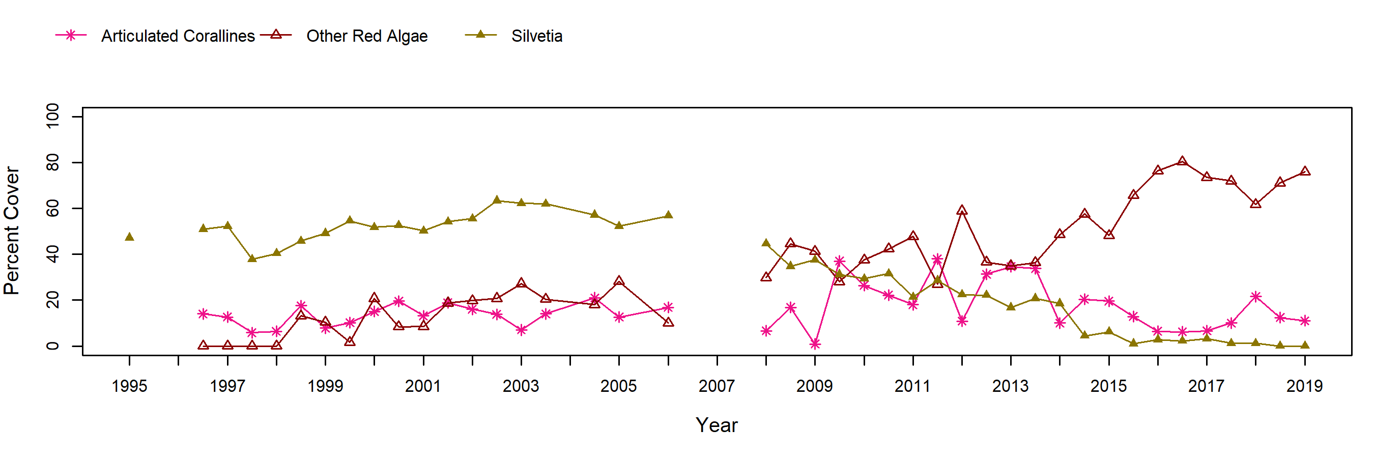 Navy South Silvetia trend plot