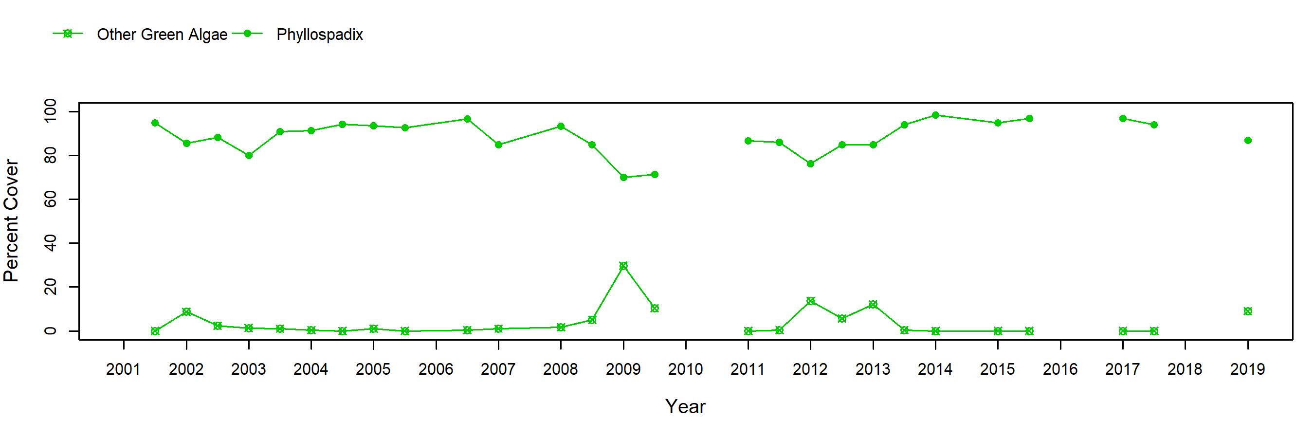 NW Talcott surfgrass trend plot