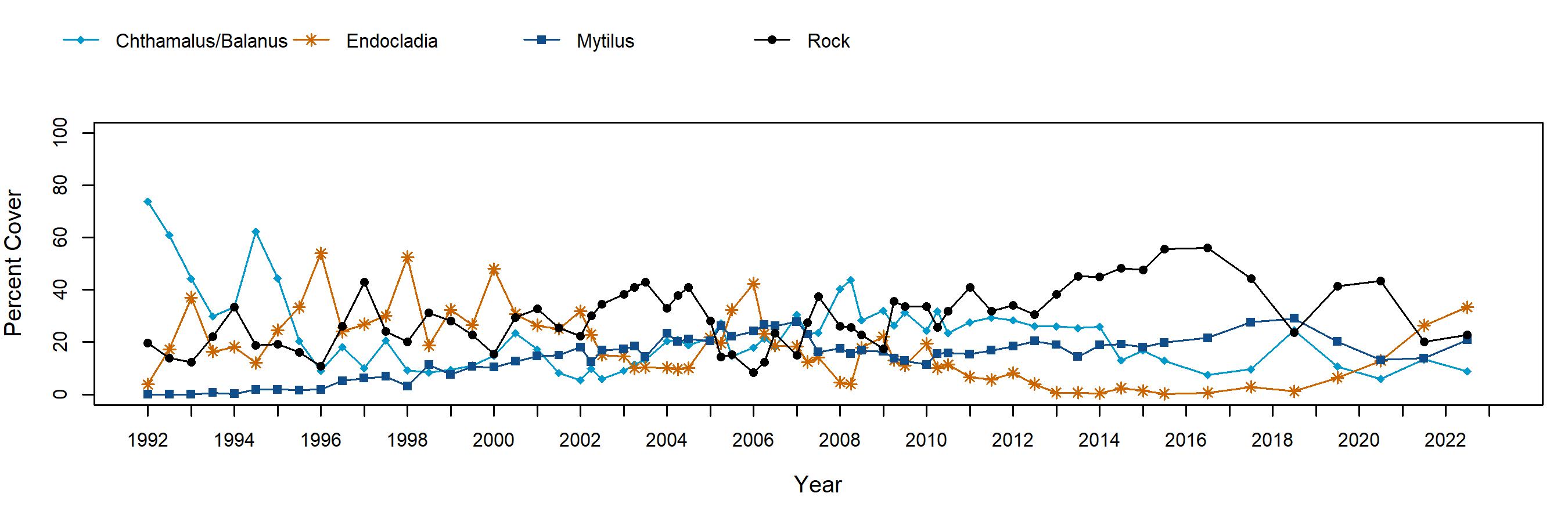 Occulto barnacle trend plot