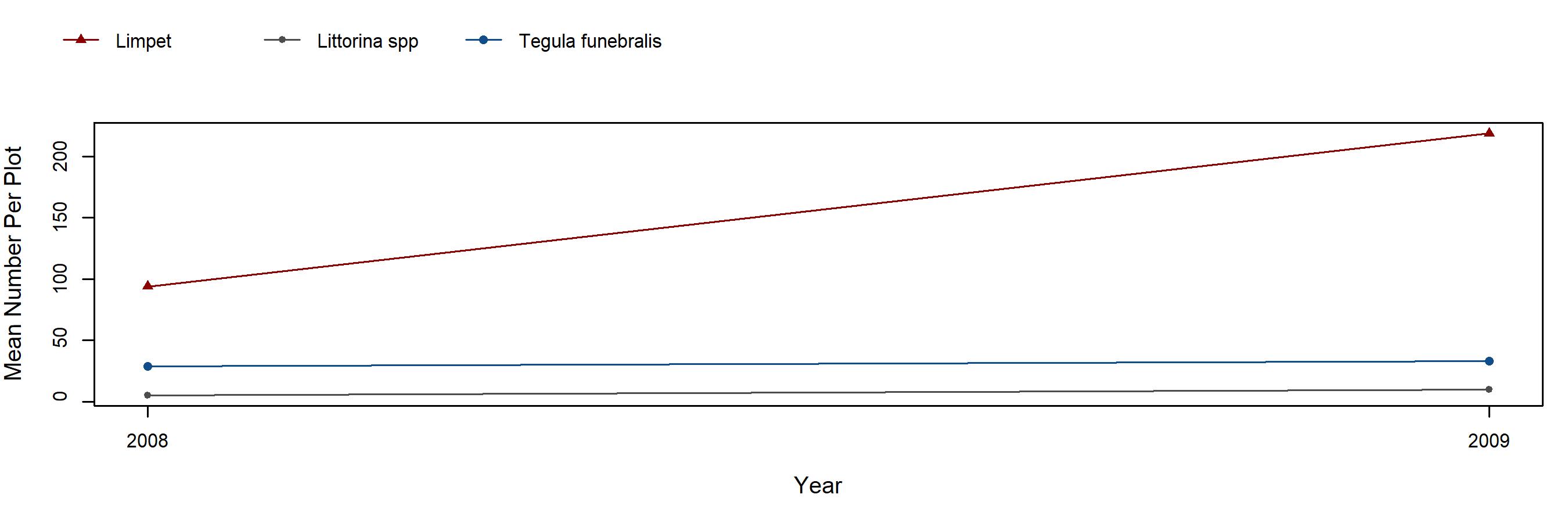 Piedras Blancas Mytilus trend plot