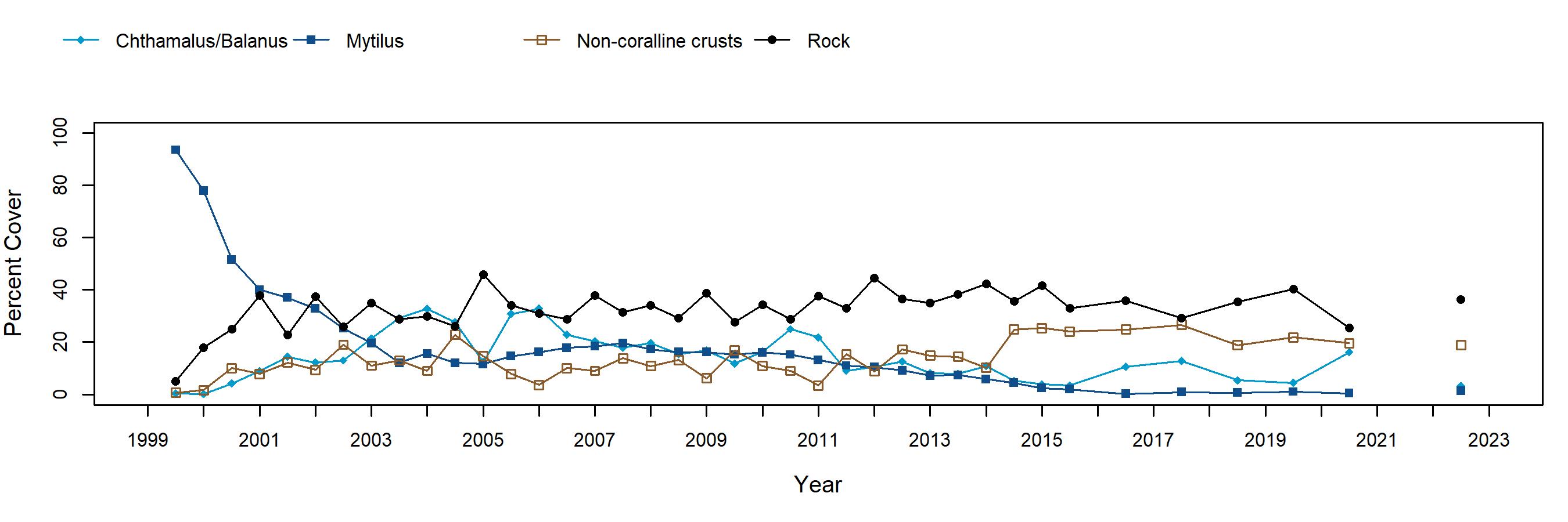 Point Fermin Mytilus trend plot