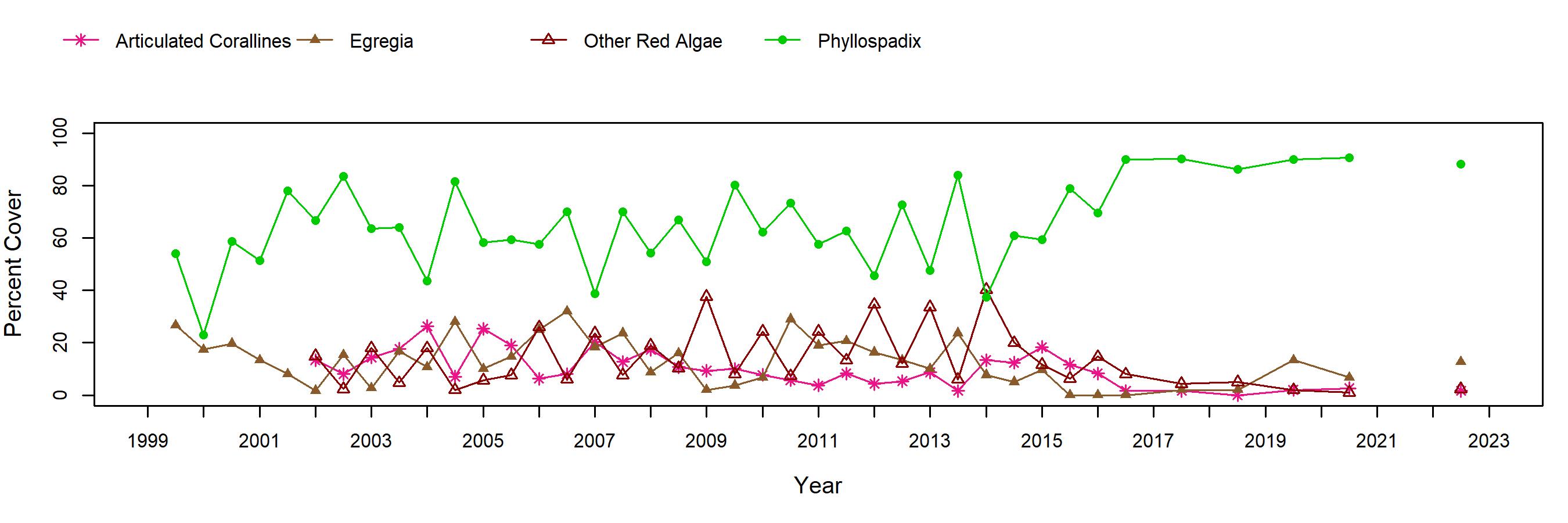 Point Fermin surfgrass trend plot