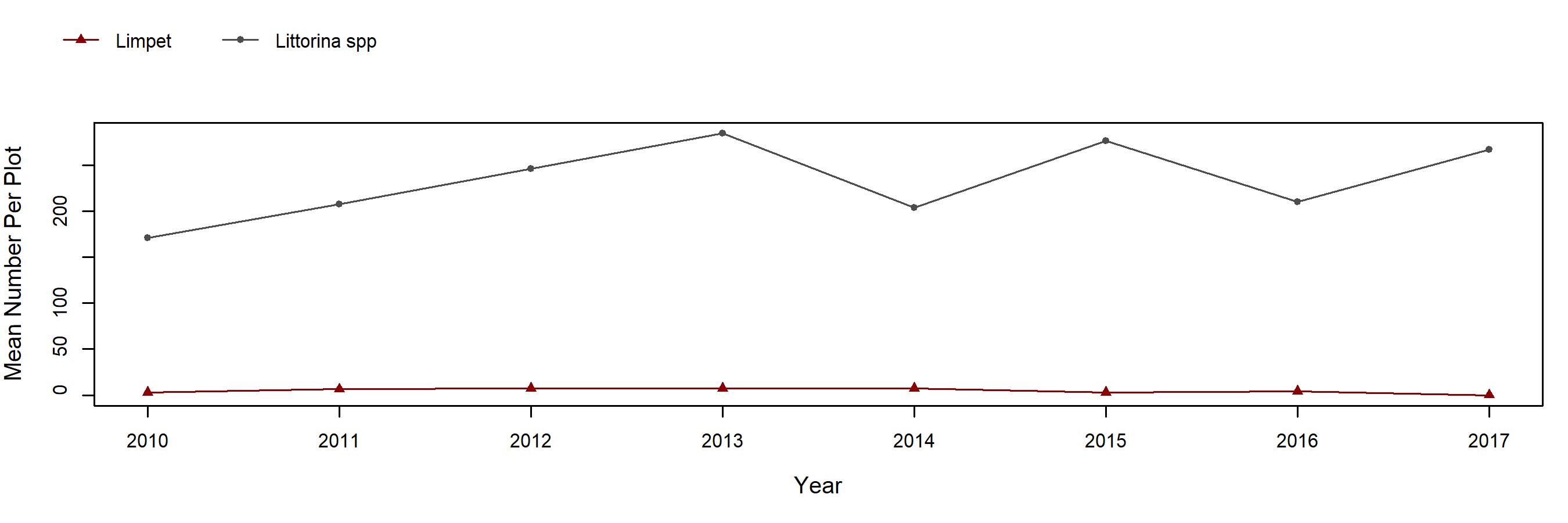 Point Fermin rock trend plot
