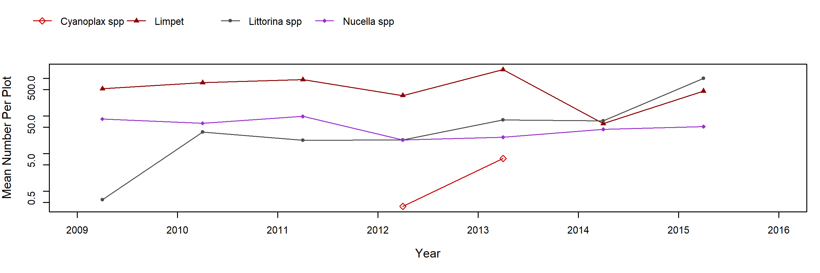 Point Grenville Mytilus trend plot