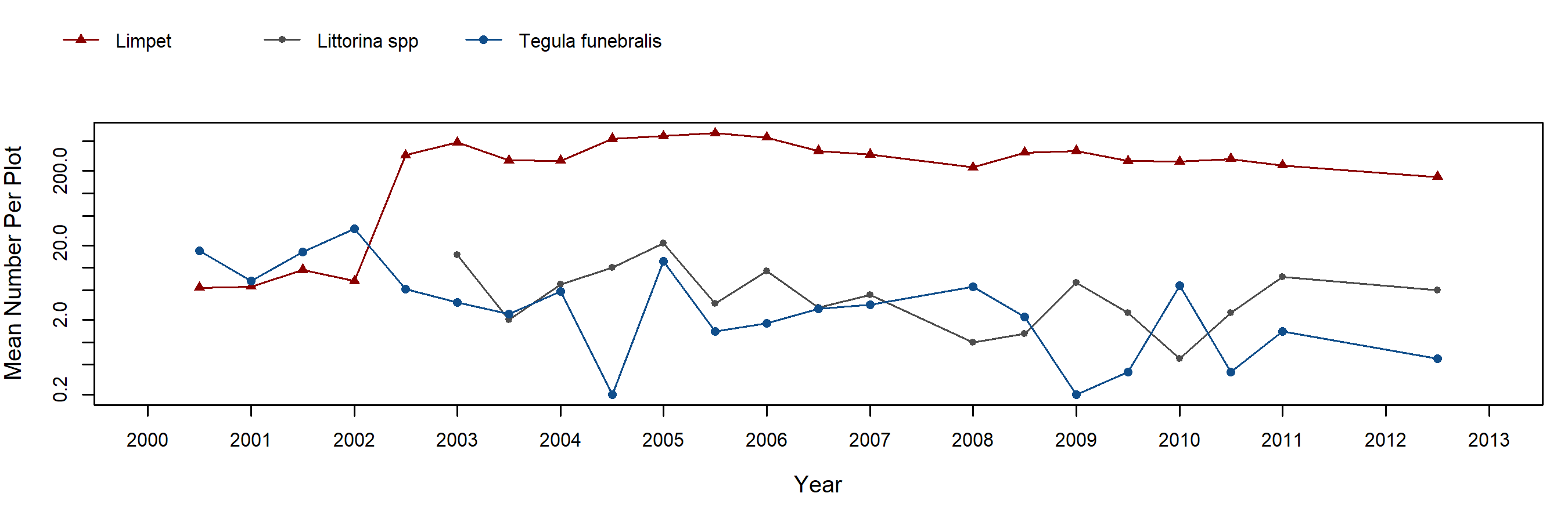 Point Lobos Endocladia trend plot