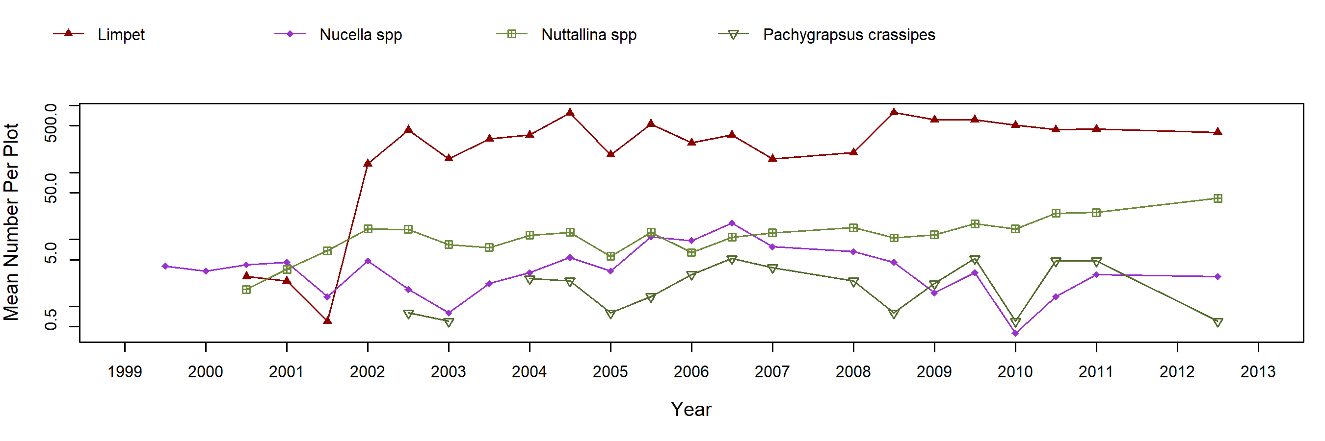 Point Lobos Mytilus trend plot
