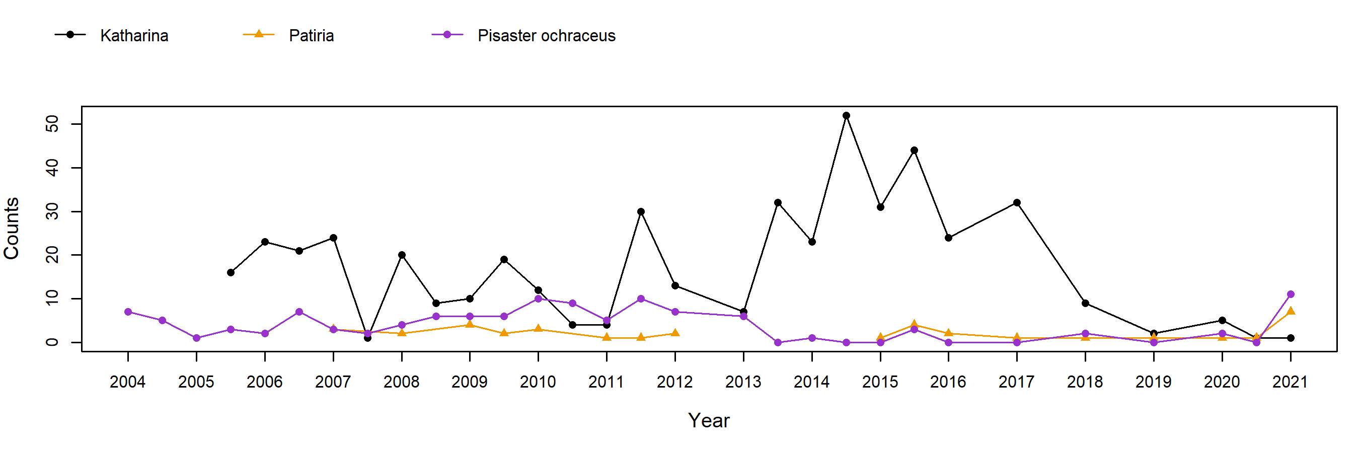 Point Lobos Pisaster trend plot