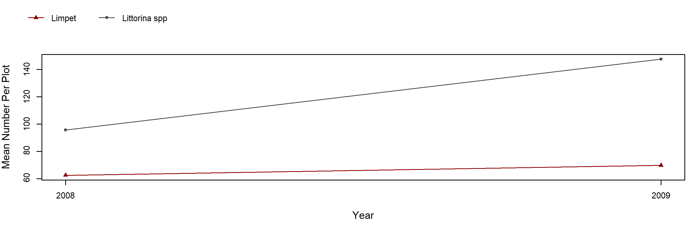 Point Piños barnacle trend plot
