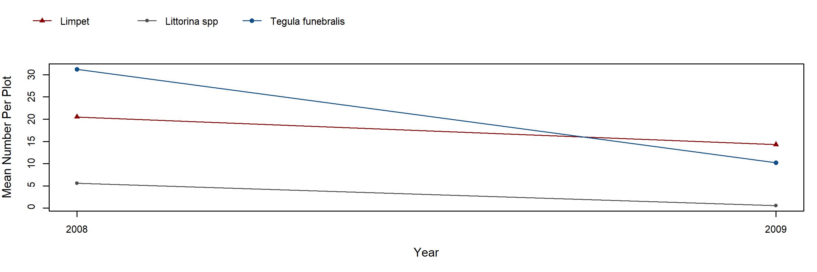 Point Piños Mastocarpus trend plot