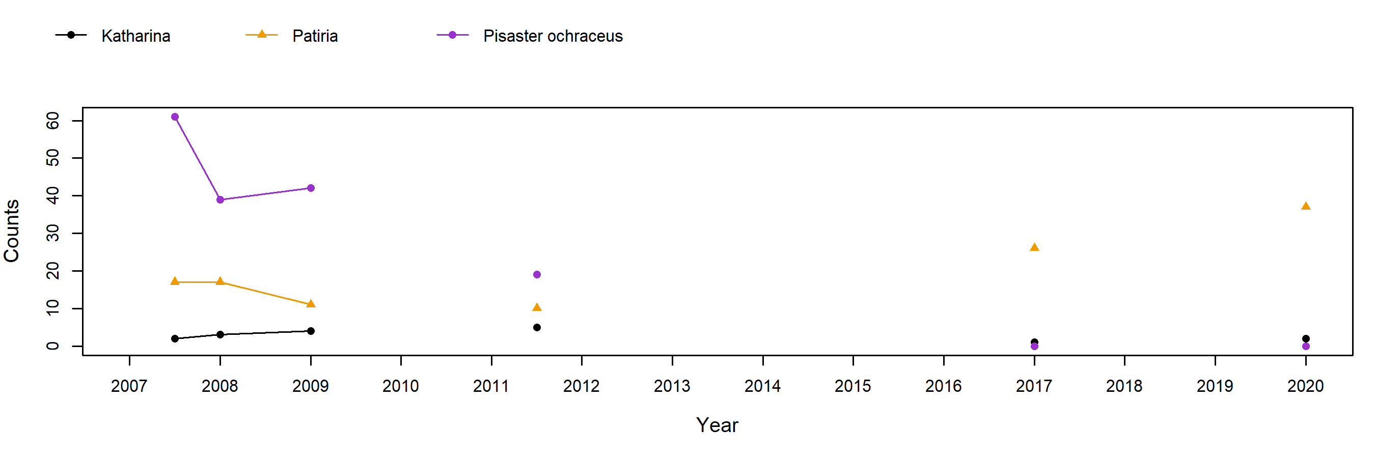 Point Piños Pisaster trend plot