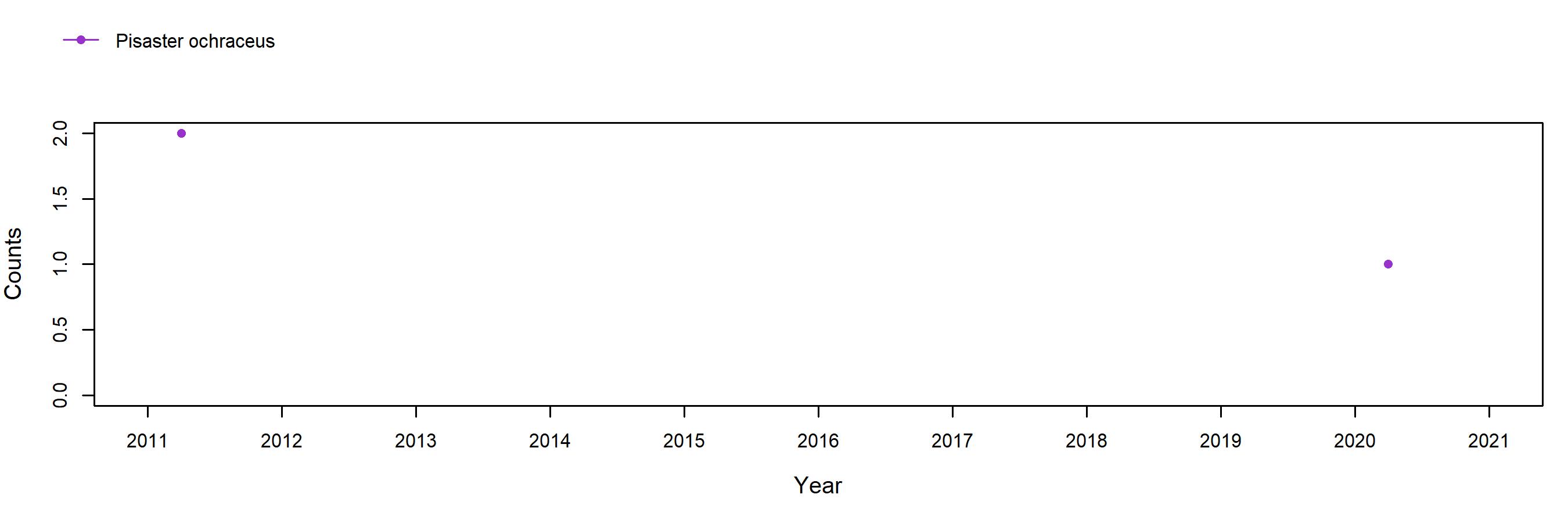 Point Arena Field Station Pisaster trend plot