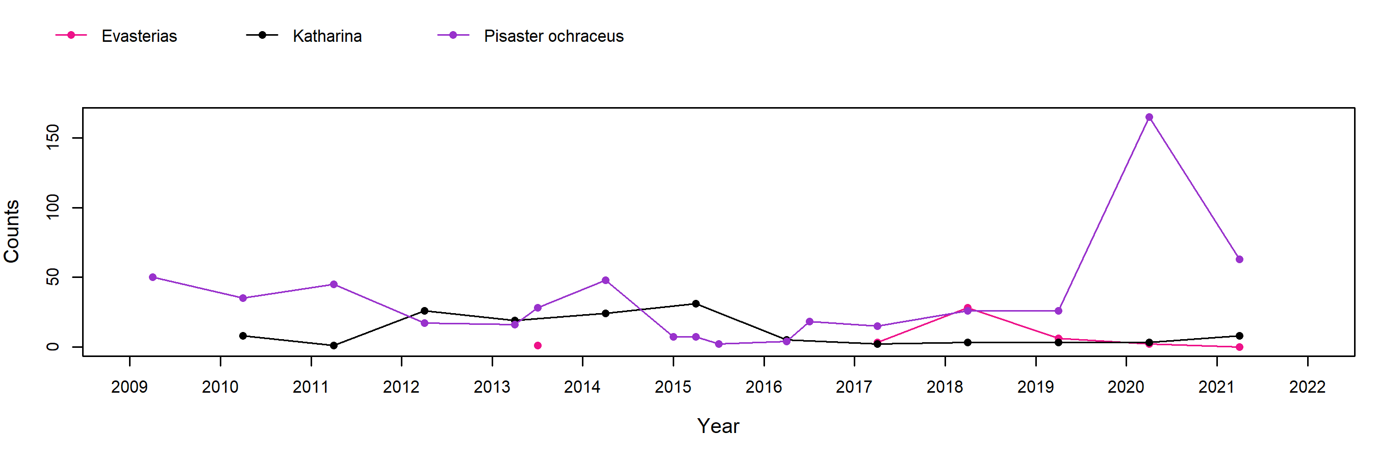 Saddlebag North Cove Pisaster trend plot
