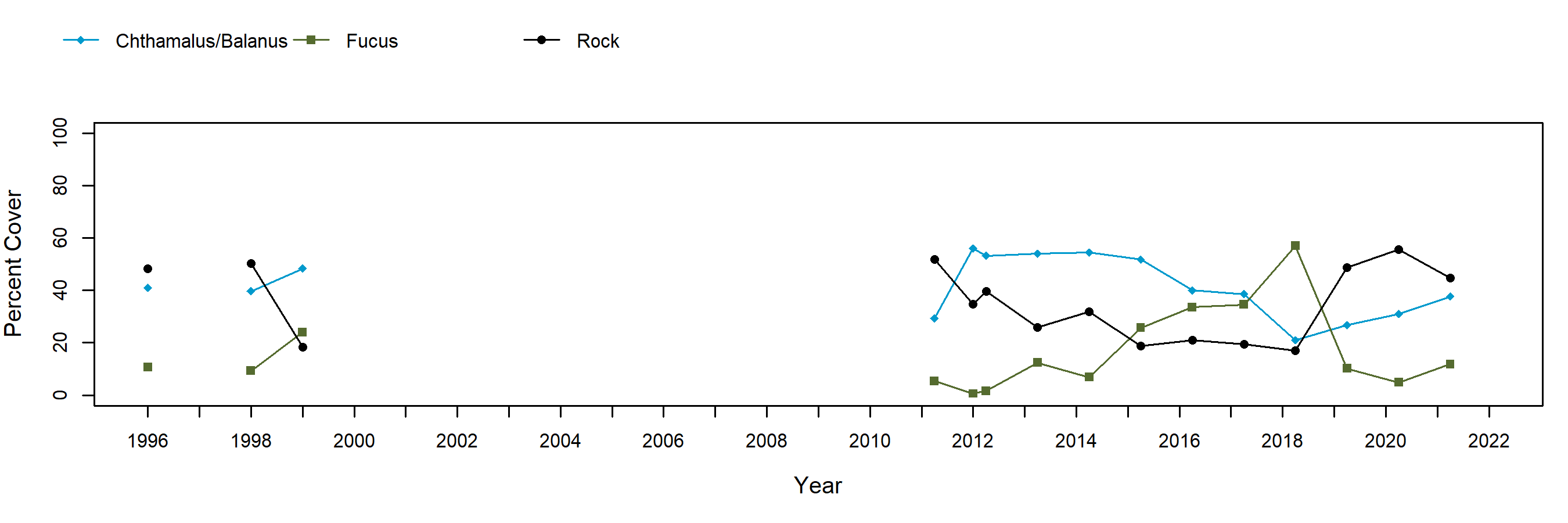 Sage Rock barnacle trend plot