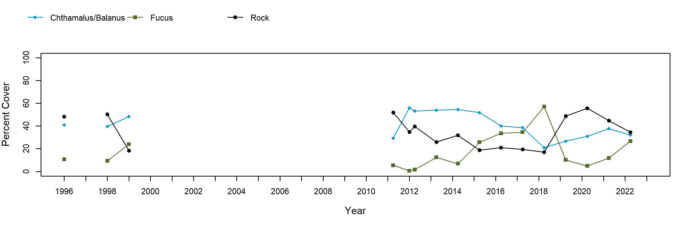 Sage Rock barnacle trend plot
