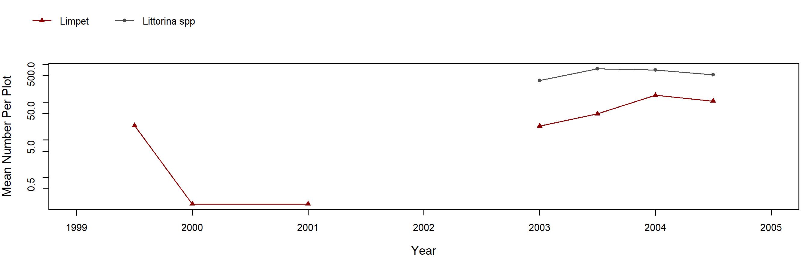 Sandhill Bluff barnacle trend plot