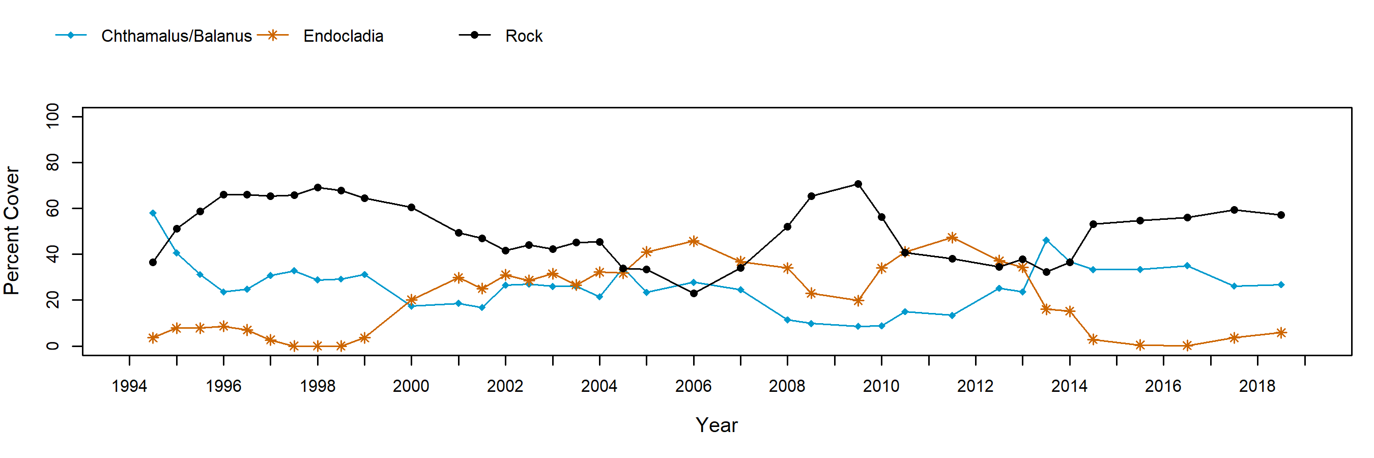 Scorpion Rock barnacle trend plot