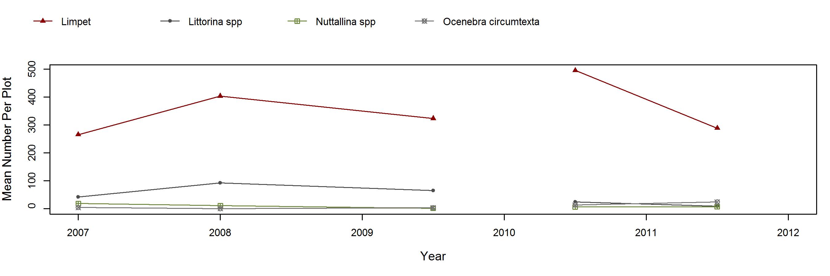 Scorpion Rock Tetraclita trend plot