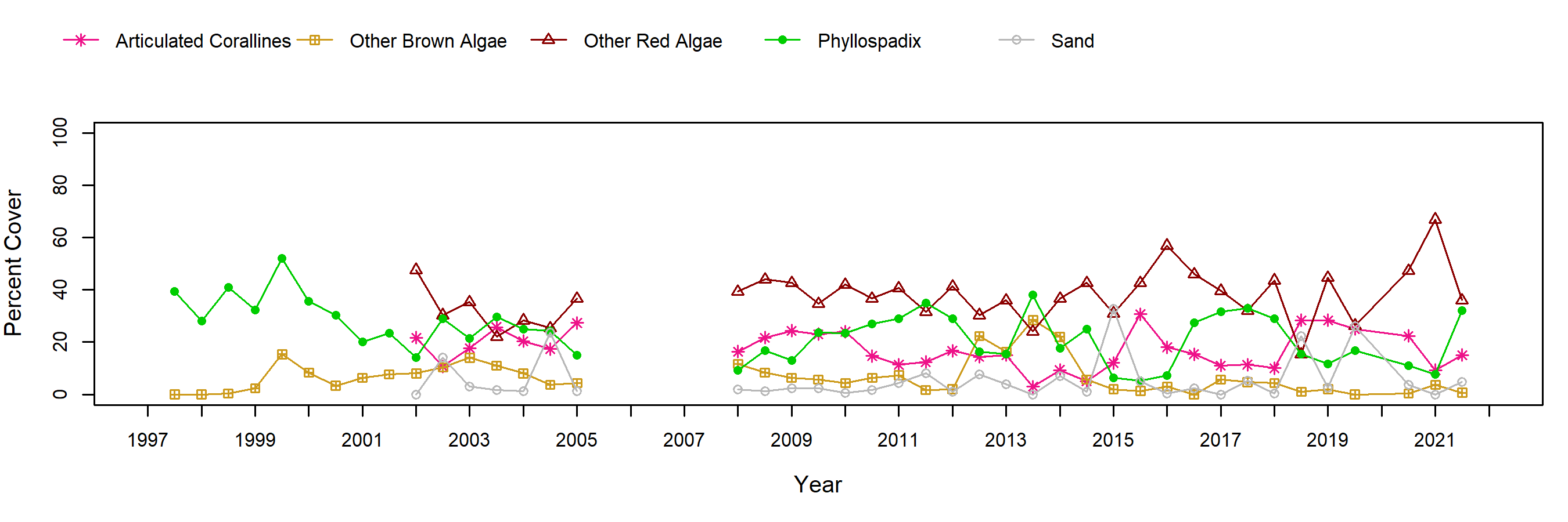 Scripps Reef surfgrass trend plot
