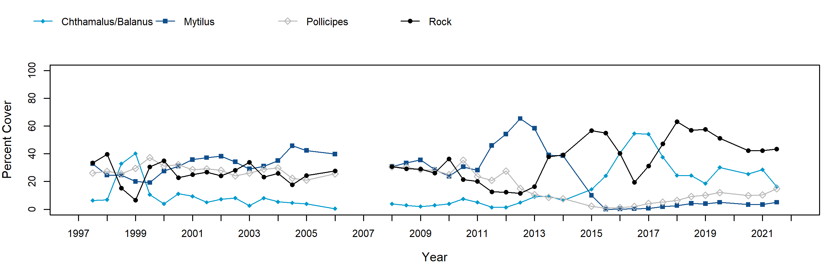 Scripps Reef Pollicipes trend plot