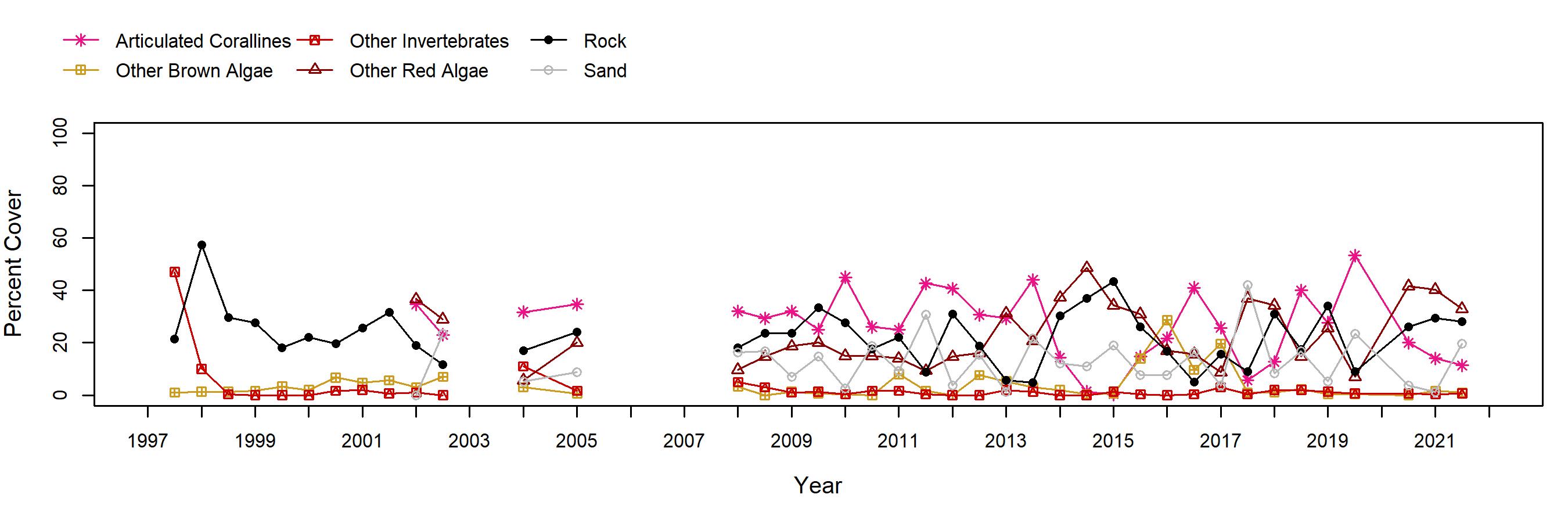 Scripps Reef red algae trend plot