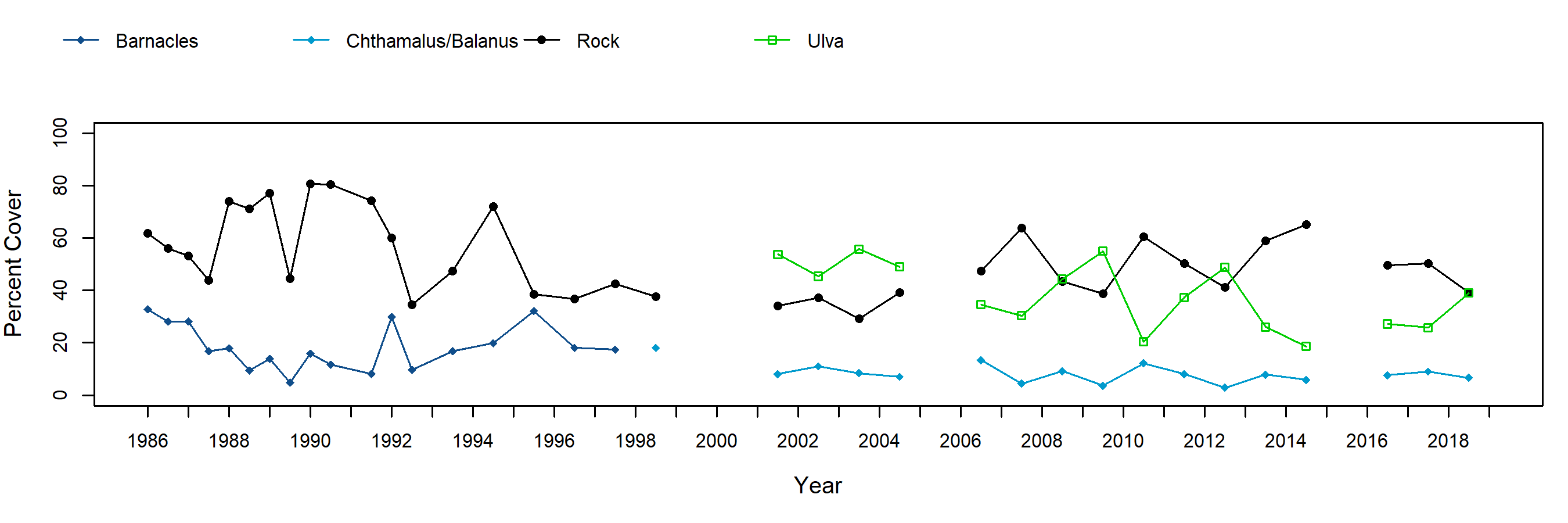 Sea Lion Rookery barnacle trend plot