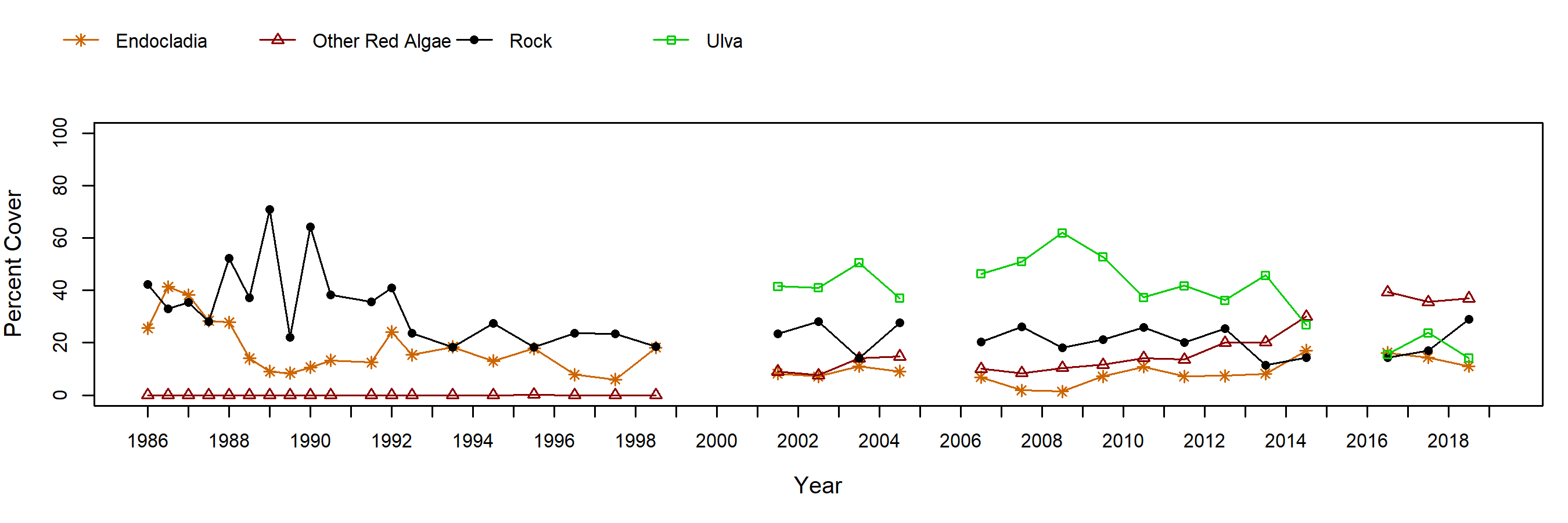 Sea Lion Rookery Endocladia trend plot