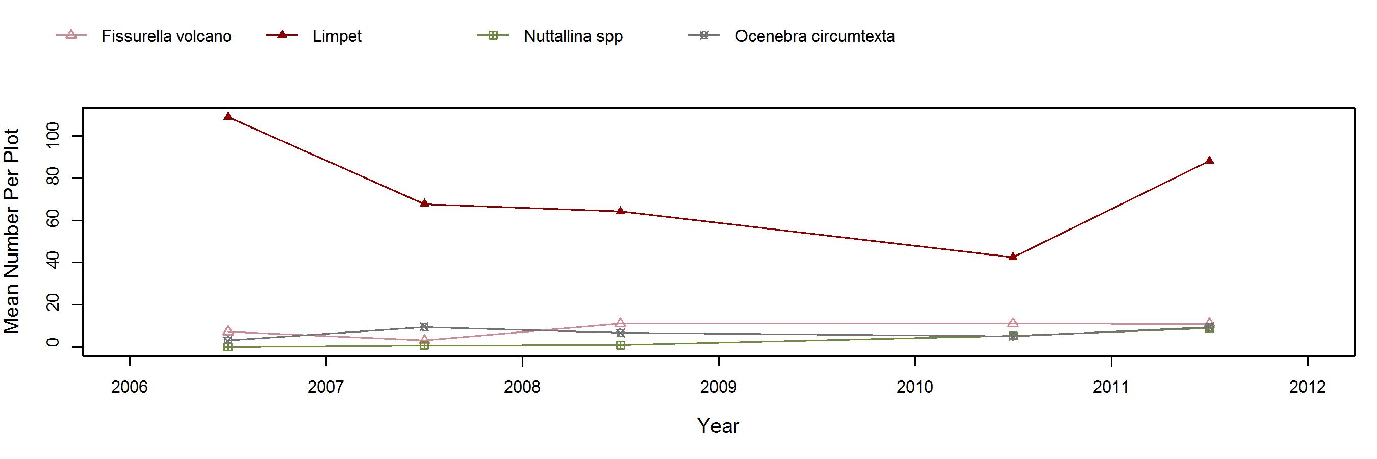 Sea Lion Rookery Mytilus trend plot